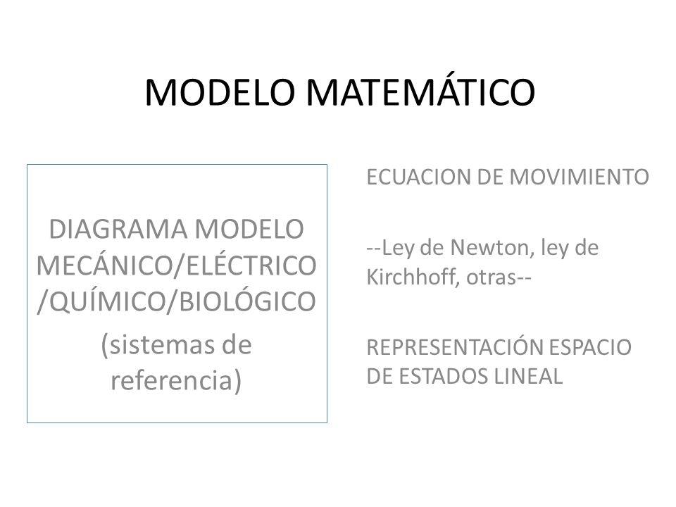 MODELO MATEMÁTICO DIAGRAMA MODELO MECÁNICO/ELÉCTRICO/QUÍMICO/BIOLÓGICO