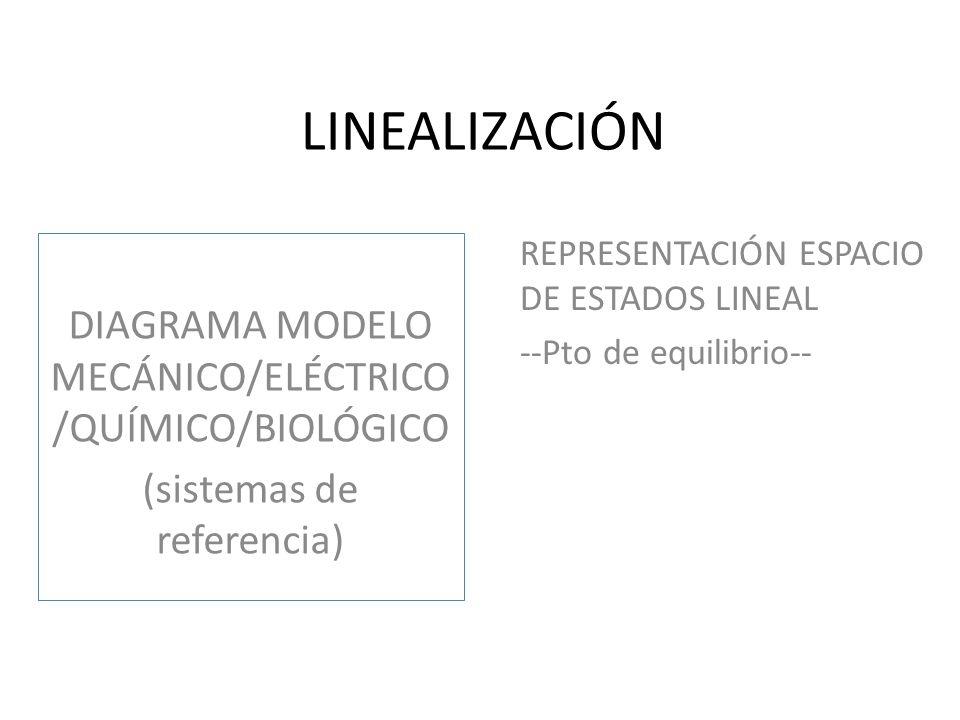LINEALIZACIÓN DIAGRAMA MODELO MECÁNICO/ELÉCTRICO/QUÍMICO/BIOLÓGICO