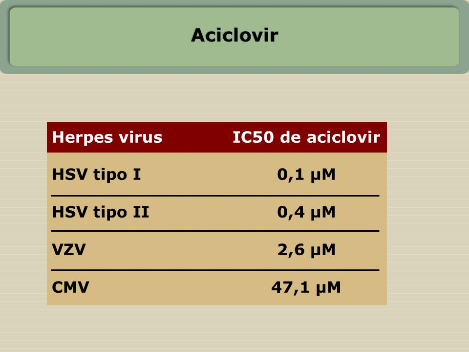 Aciclovir Herpes virus IC50 de aciclovir HSV tipo I 0,1 µM