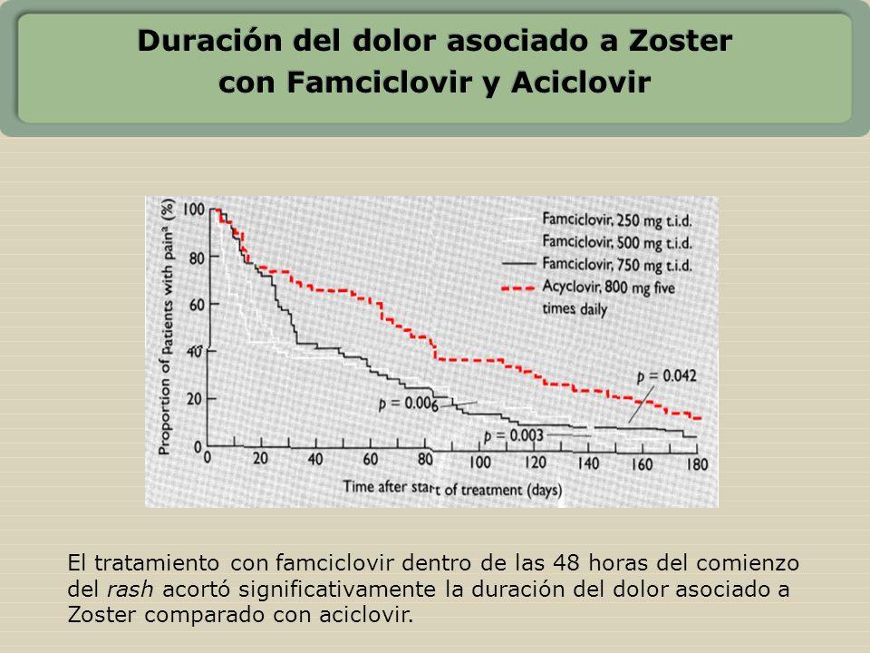 Duración del dolor asociado a Zoster con Famciclovir y Aciclovir