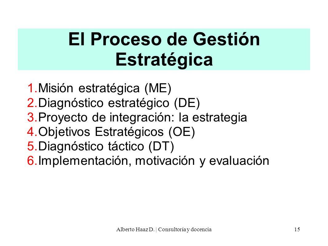 El Proceso de Gestión Estratégica