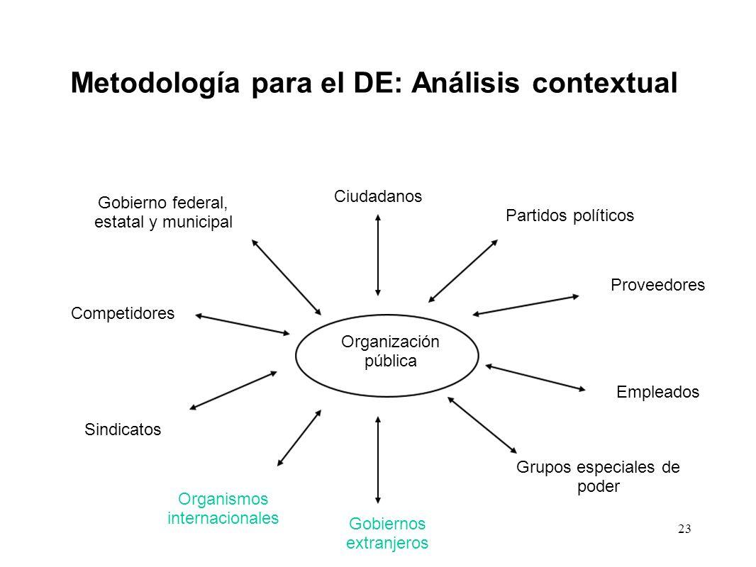 Metodología para el DE: Análisis contextual