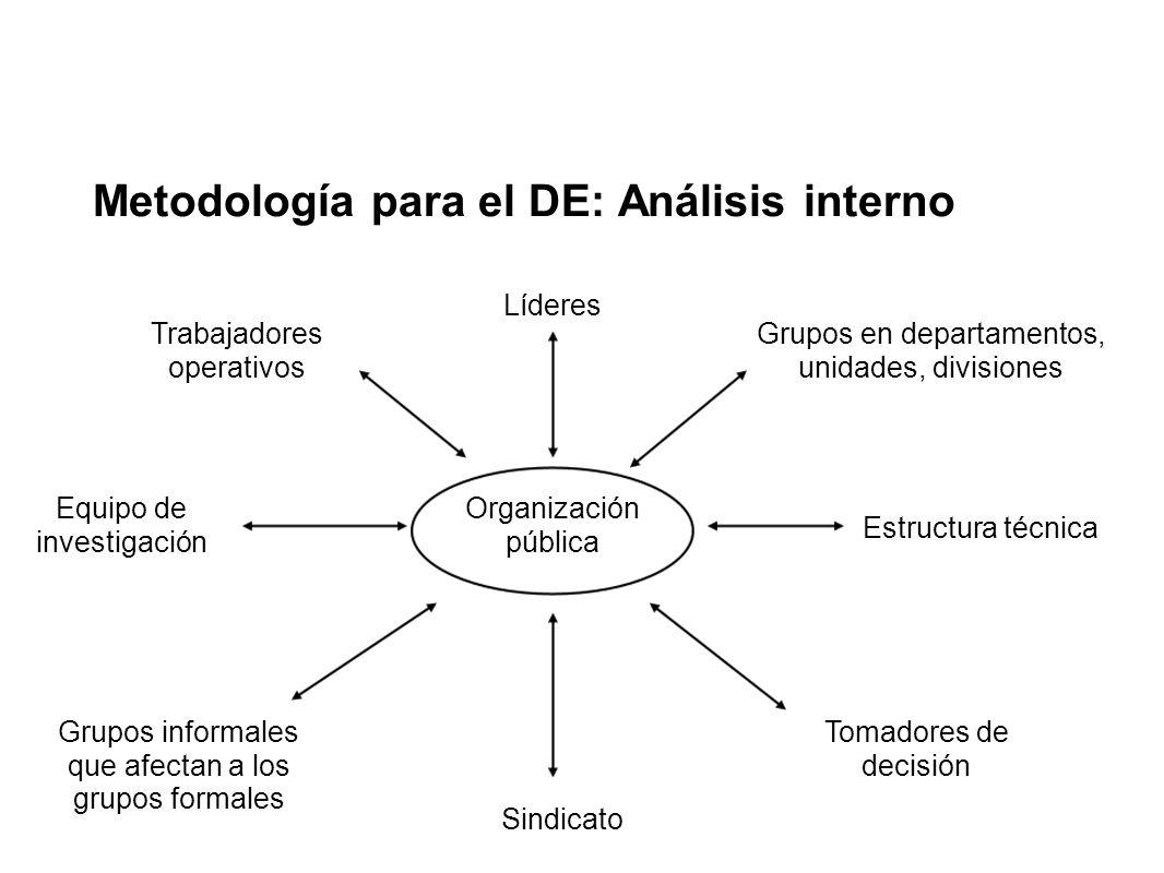 Metodología para el DE: Análisis interno