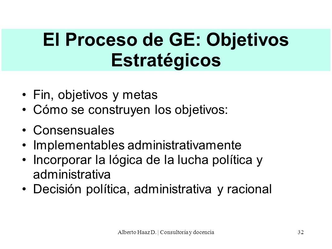 El Proceso de GE: Objetivos Estratégicos