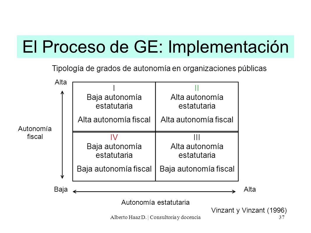 El Proceso de GE: Implementación
