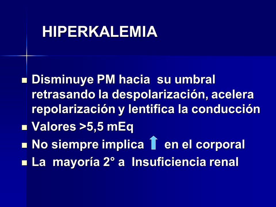 HIPERKALEMIA Disminuye PM hacia su umbral retrasando la despolarización, acelera repolarización y lentifica la conducción.