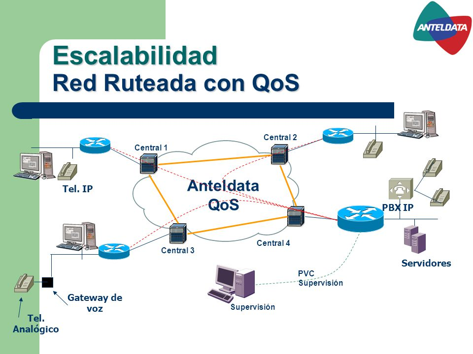 Escalabilidad Red Ruteada con QoS