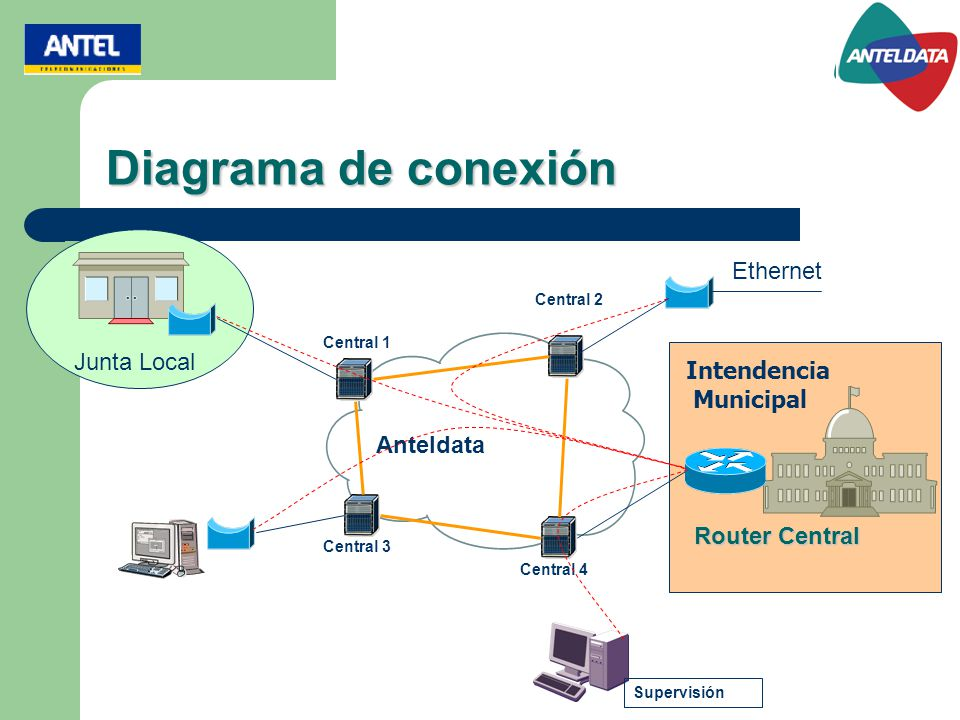 Diagrama de conexión Ethernet Junta Local Intendencia Municipal