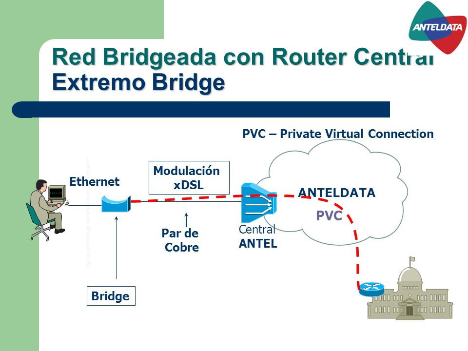 Red Bridgeada con Router Central Extremo Bridge