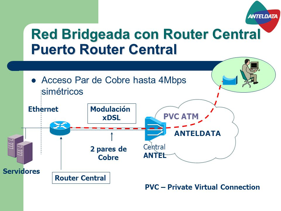 Red Bridgeada con Router Central Puerto Router Central