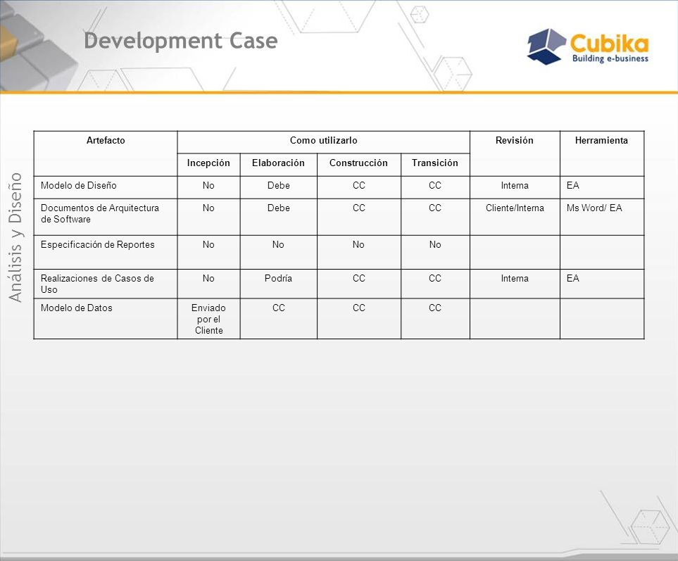 Development Case Análisis y Diseño Artefacto Como utilizarlo Revisión