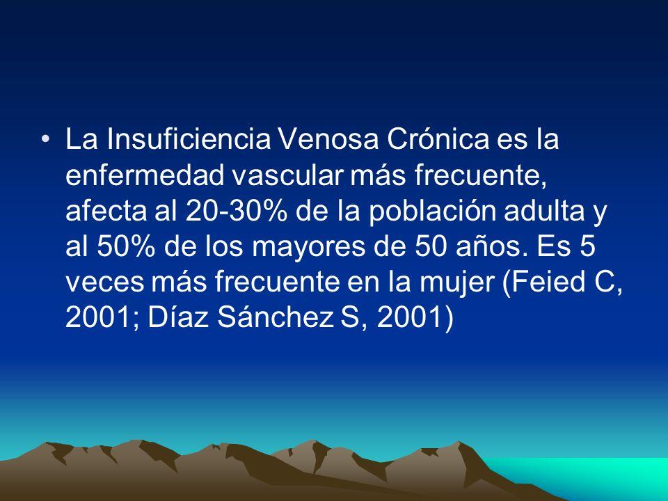 La Insuficiencia Venosa Crónica es la enfermedad vascular más frecuente, afecta al 20-30% de la población adulta y al 50% de los mayores de 50 años.