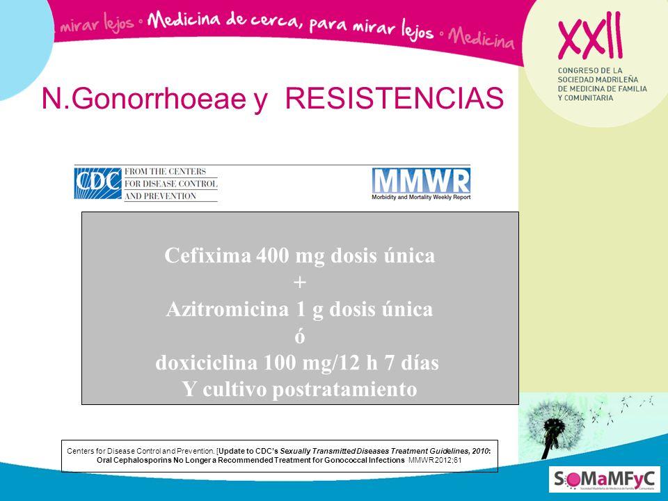 N.Gonorrhoeae y RESISTENCIAS