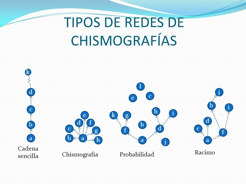 TIPOS DE REDES DE CHISMOGRAFÍAS