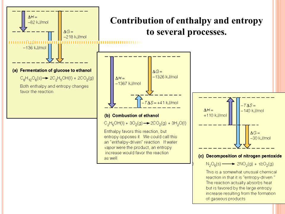 Contribution of enthalpy and entropy to several processes.