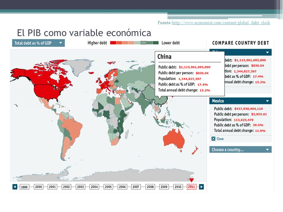 El PIB como variable económica