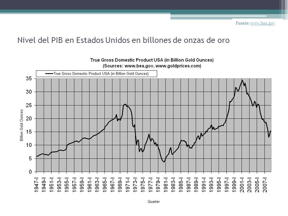 Nivel del PIB en Estados Unidos en billones de onzas de oro