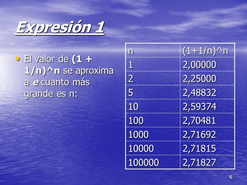 Expresión 1 n. (1+1/n)^n. 1. 2,00000. 2. 2,25000. 5. 2,48832. 10. 2,59374. 100. 2,70481.
