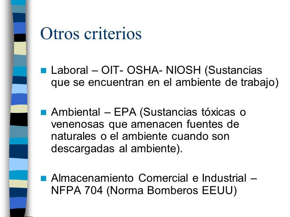 Otros criterios Laboral – OIT- OSHA- NIOSH (Sustancias que se encuentran en el ambiente de trabajo)