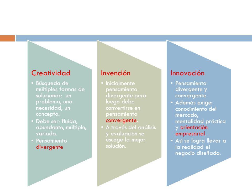 Creatividad Búsqueda de múltiples formas de solucionar: un problema, una necesidad, un concepto. Debe ser: fluida, abundante, múltiple, variada.