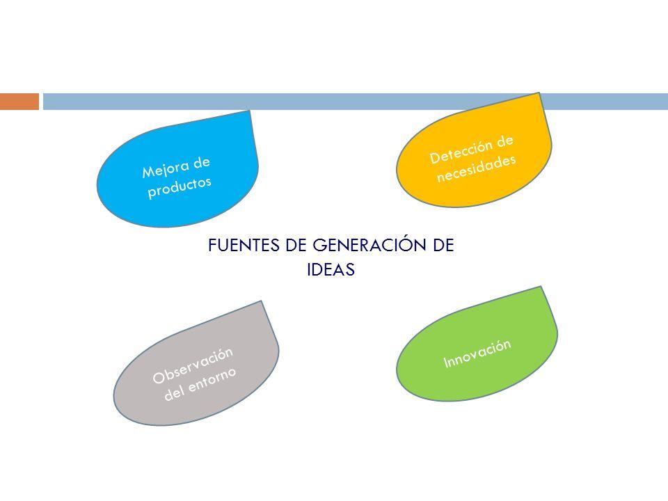 FUENTES DE GENERACIÓN DE IDEAS