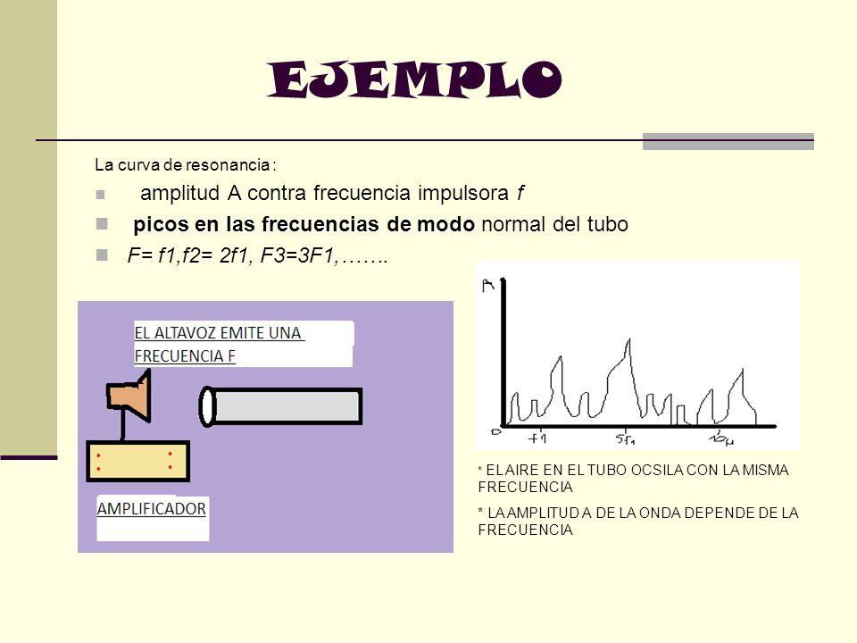 EJEMPLO picos en las frecuencias de modo normal del tubo