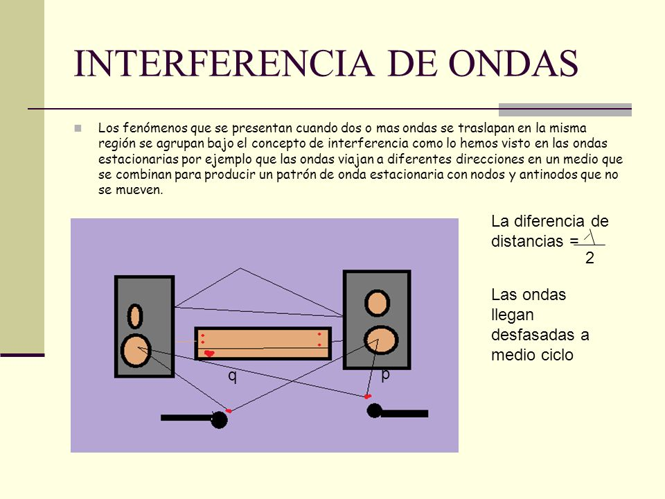 INTERFERENCIA DE ONDAS