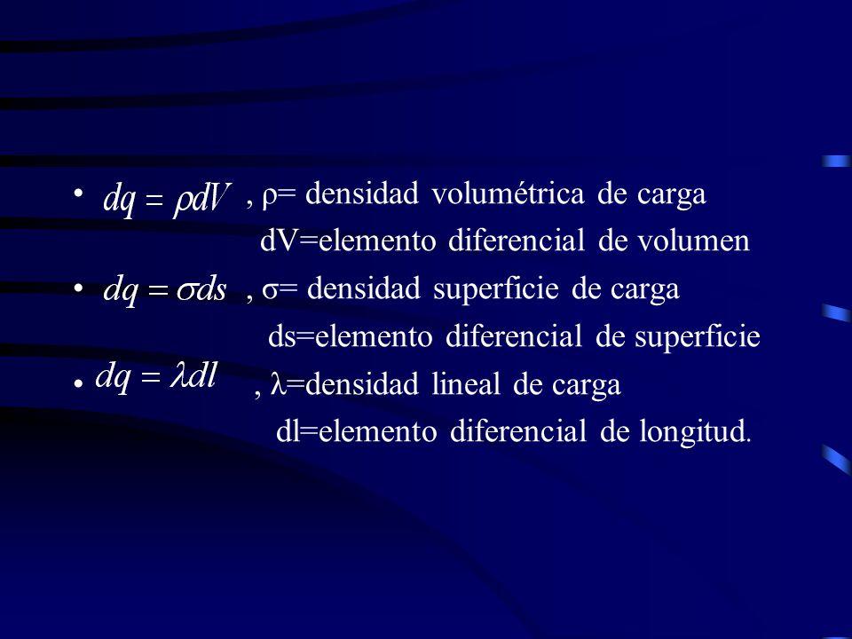 Campo electrico e el campo el ctrico en un punto p se define como la fuer - Definition de superficie ...