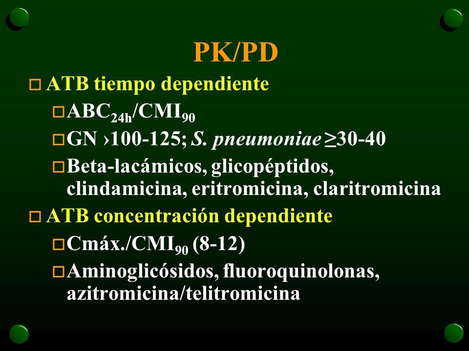 PK/PD ATB tiempo dependiente ABC24h/CMI90