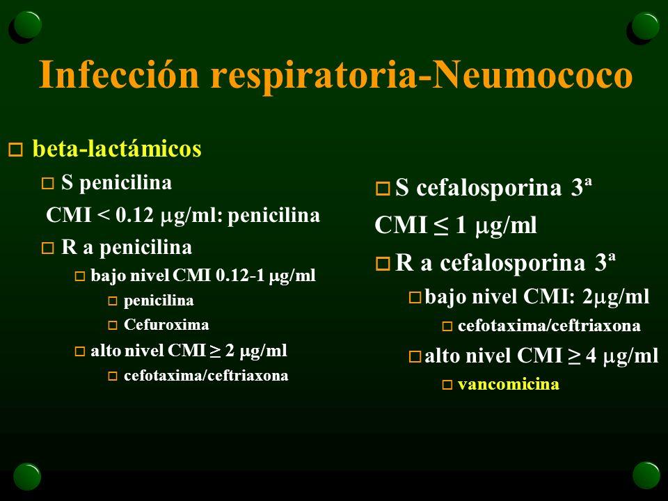 Infección respiratoria-Neumococo