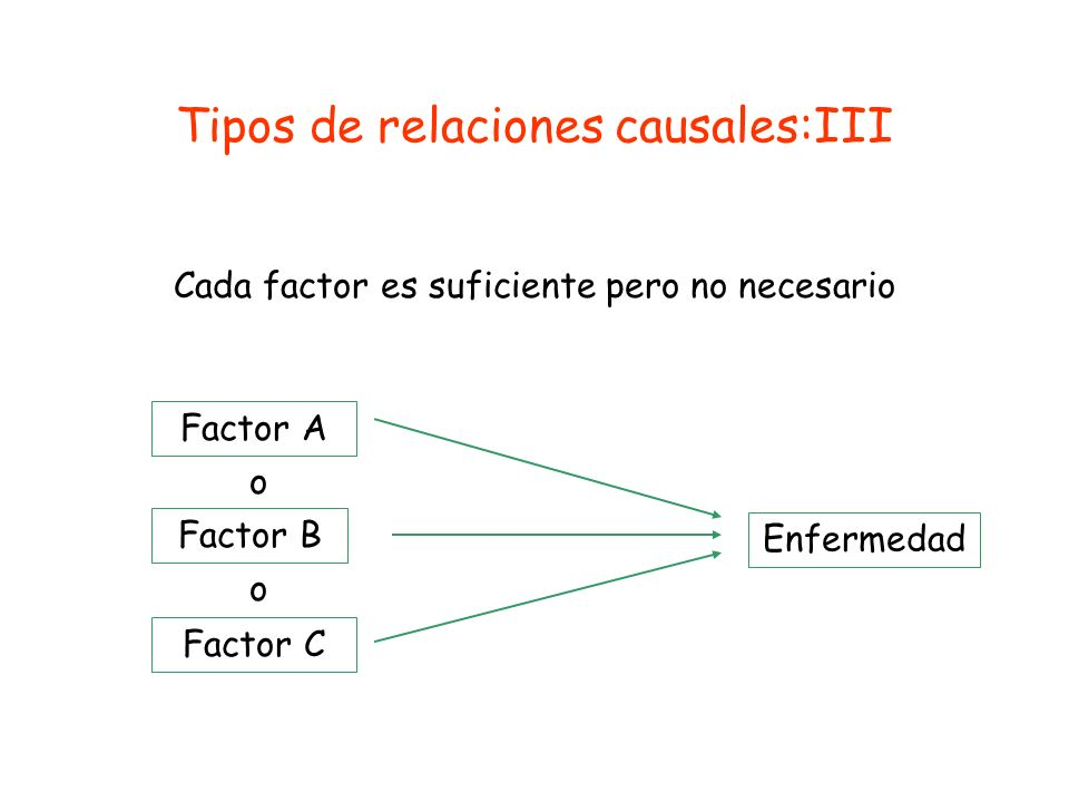 Tipos de relaciones causales:III
