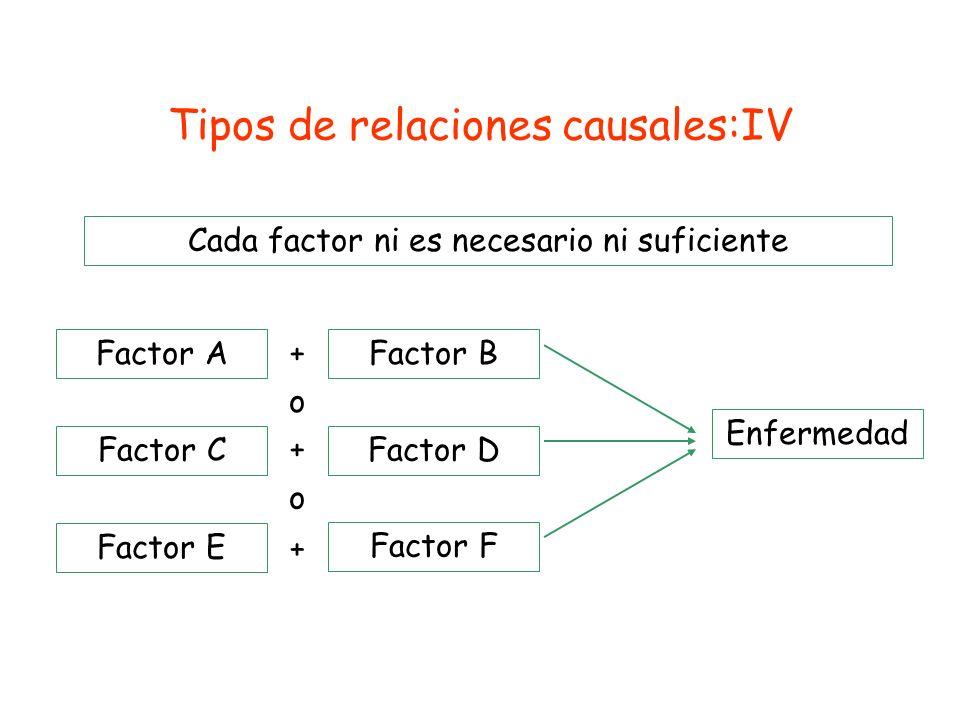 Tipos de relaciones causales:IV