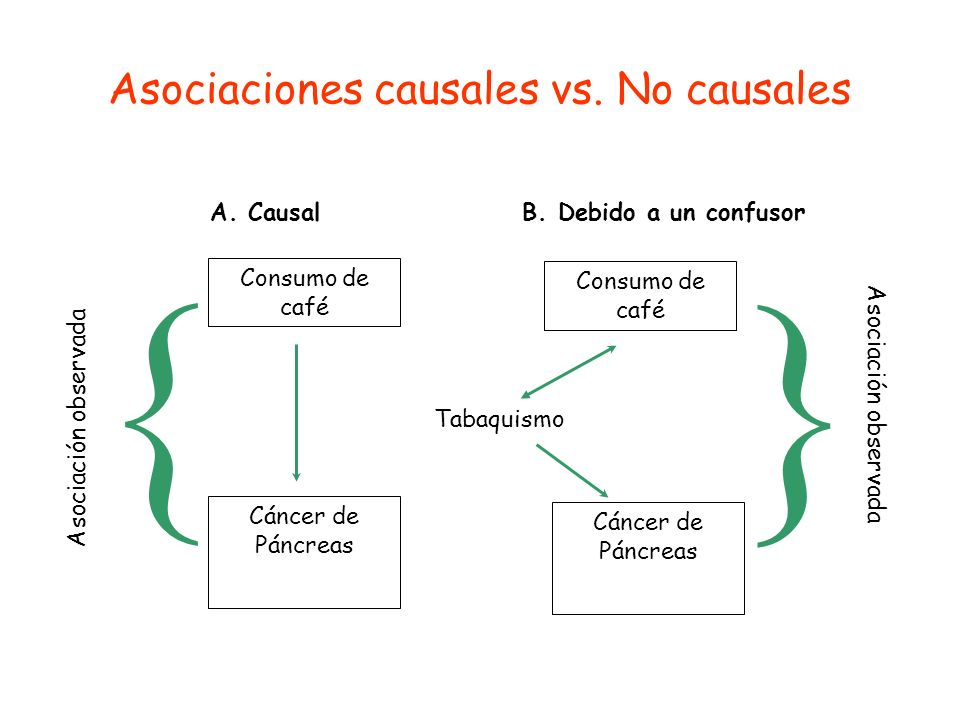 Asociaciones causales vs. No causales