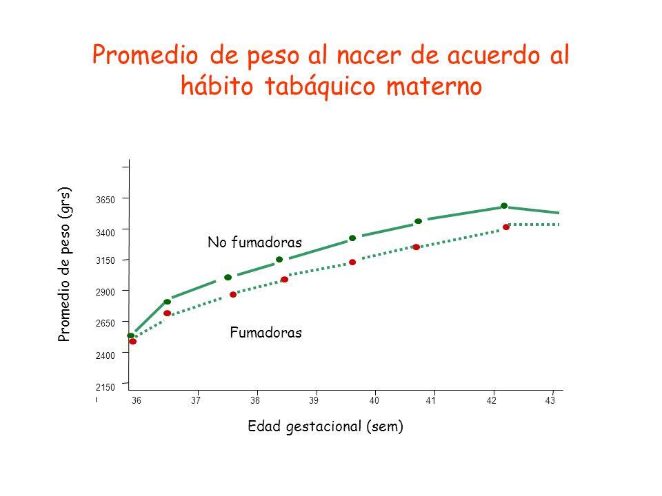 Promedio de peso al nacer de acuerdo al hábito tabáquico materno