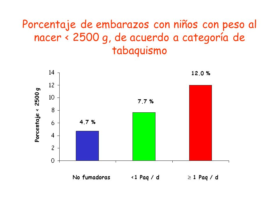Porcentaje de embarazos con niños con peso al nacer < 2500 g, de acuerdo a categoría de tabaquismo 12.0 %