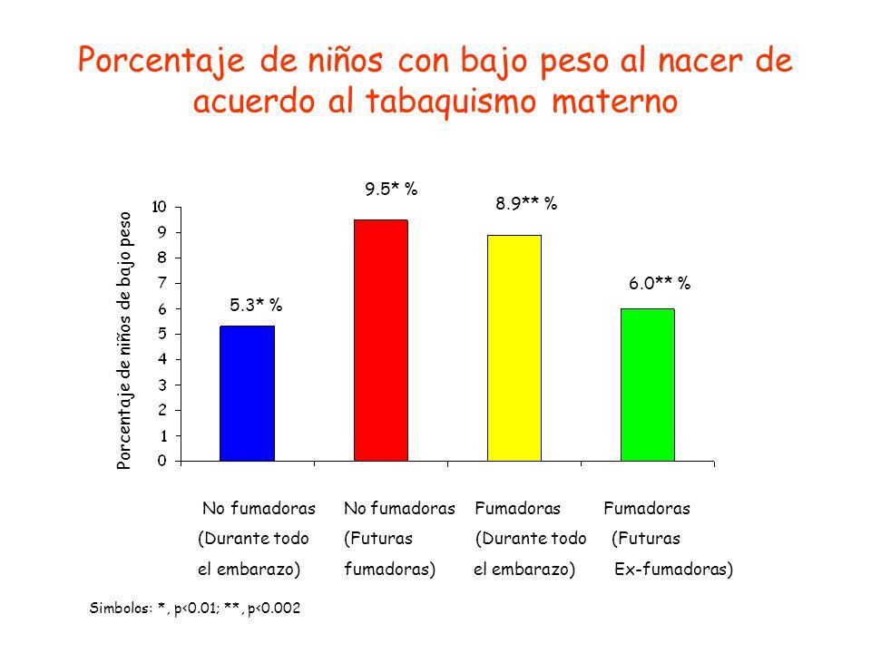 Porcentaje de niños con bajo peso al nacer de acuerdo al tabaquismo materno