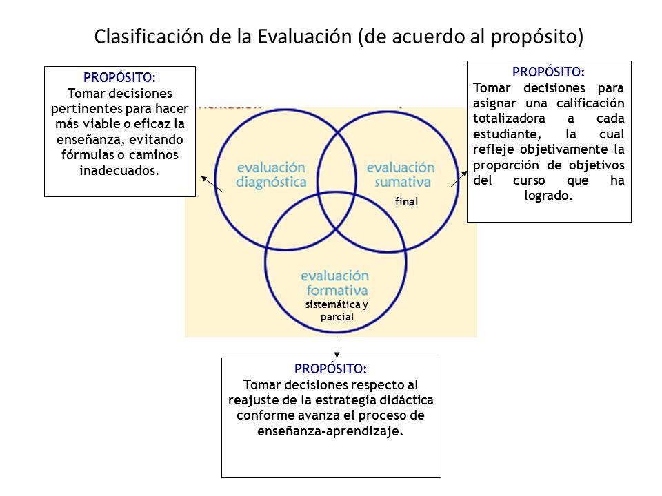 Clasificación de la Evaluación (de acuerdo al propósito)