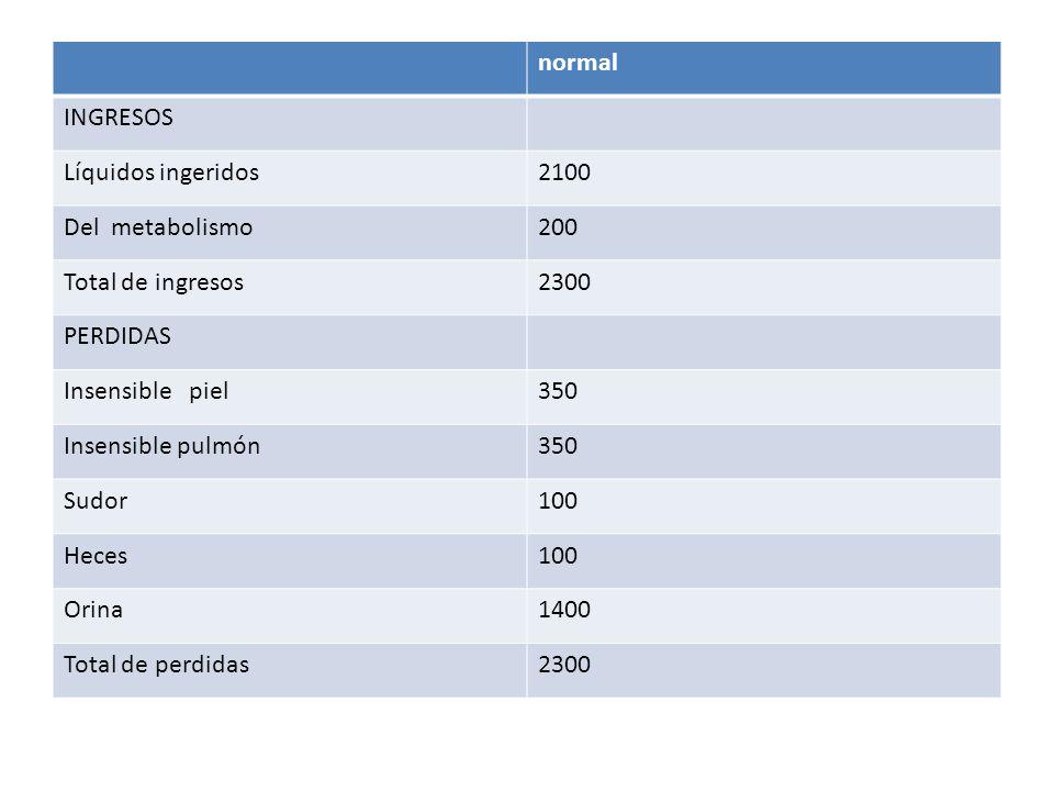 normal INGRESOS. Líquidos ingeridos. 2100. Del metabolismo. 200. Total de ingresos. 2300. PERDIDAS.