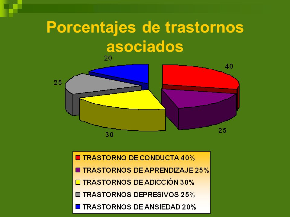 Porcentajes de trastornos asociados