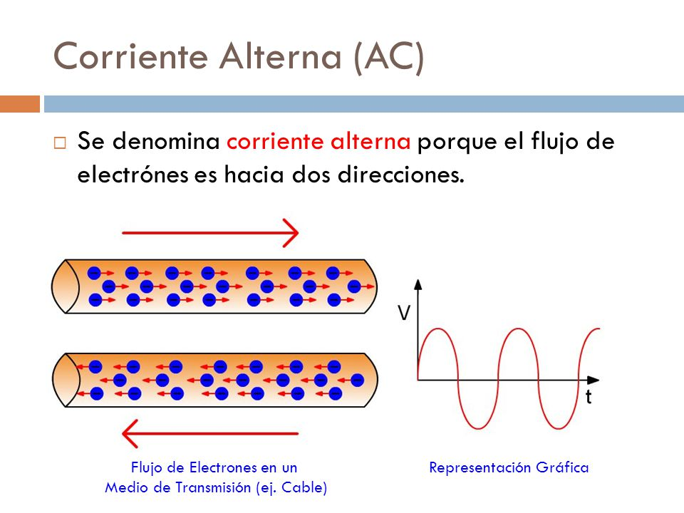 Corriente Alterna (AC)