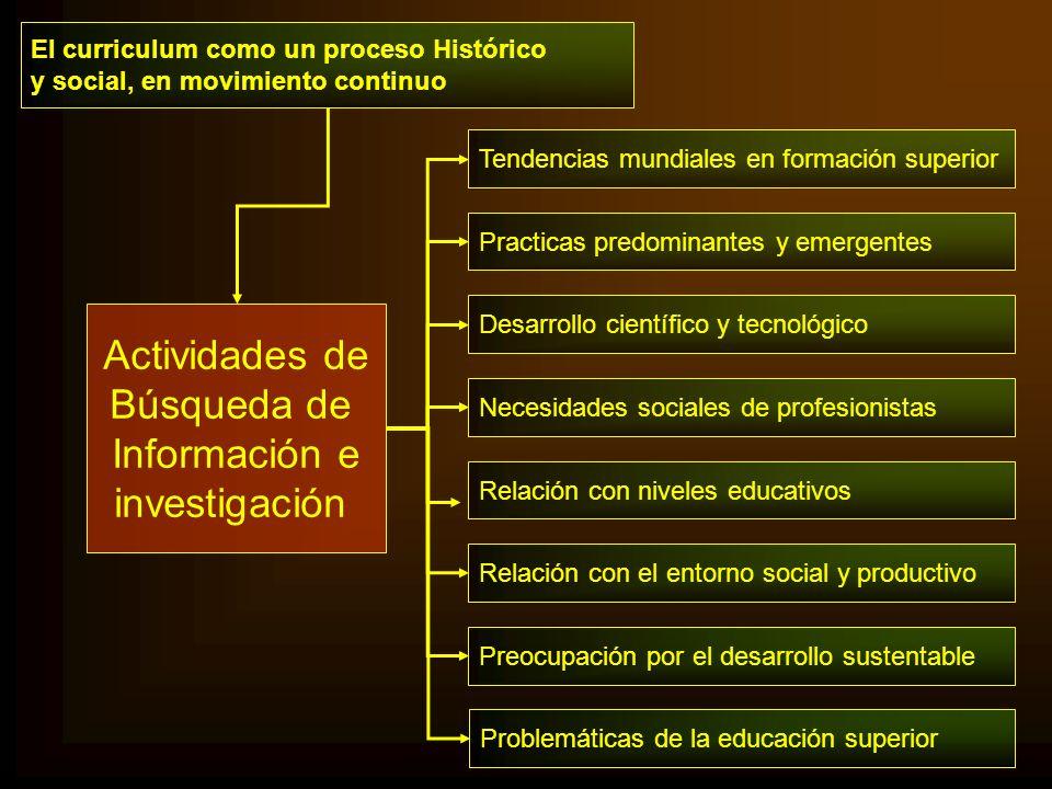 Actividades de Búsqueda de Información e investigación