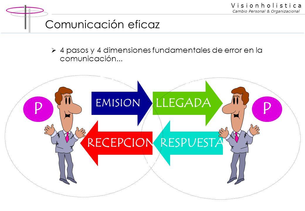 P P LLEGADA RECEPCION RESPUESTA Comunicación eficaz 1.Emisión