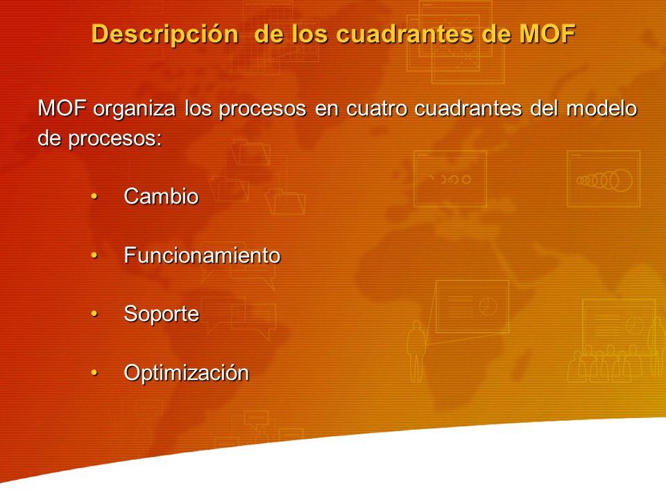 Descripción de los cuadrantes de MOF
