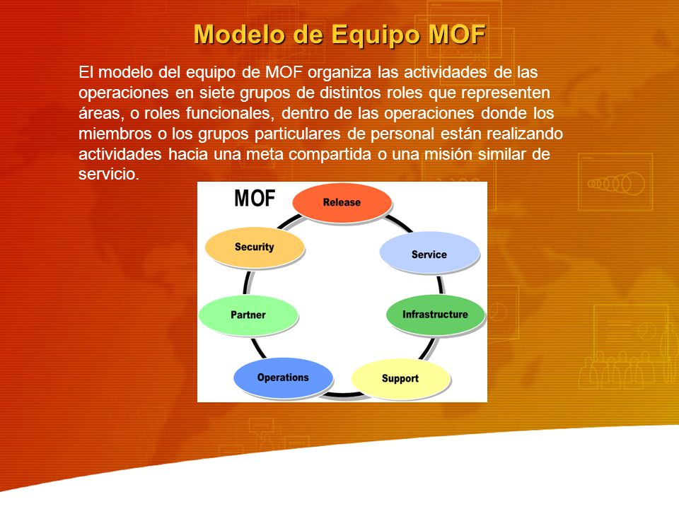 Modelo de Equipo MOF