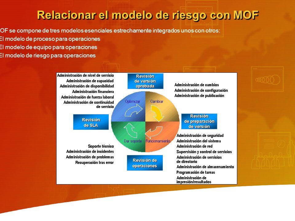 Relacionar el modelo de riesgo con MOF