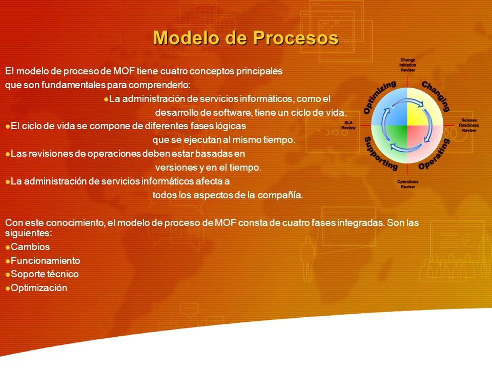 Modelo de Procesos El modelo de proceso de MOF tiene cuatro conceptos principales. que son fundamentales para comprenderlo: