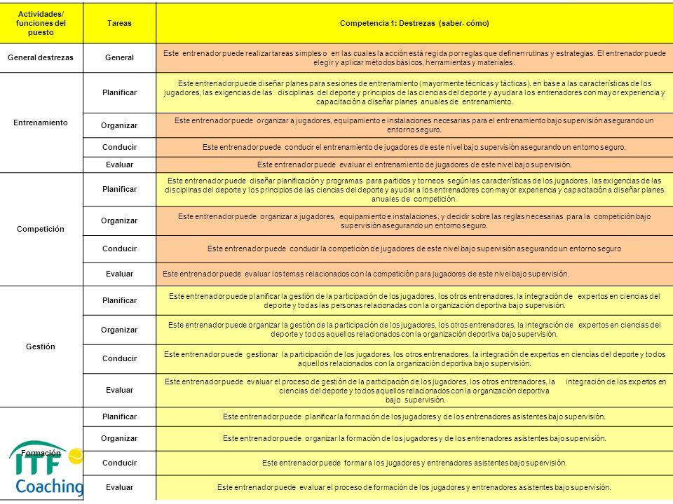 Actividades/ funciones del puesto Tareas