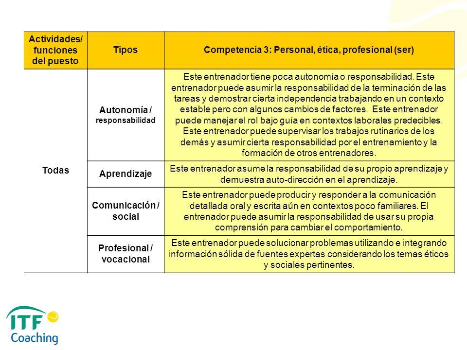 Actividades/ funciones del puesto Tipos