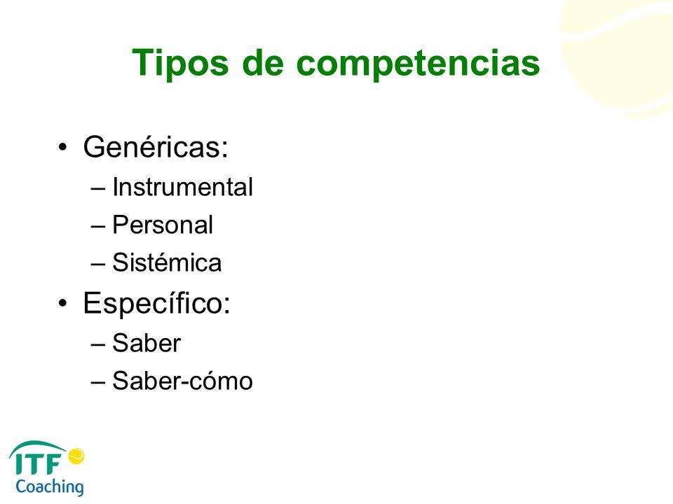Tipos de competencias Genéricas: Específico: Instrumental Personal