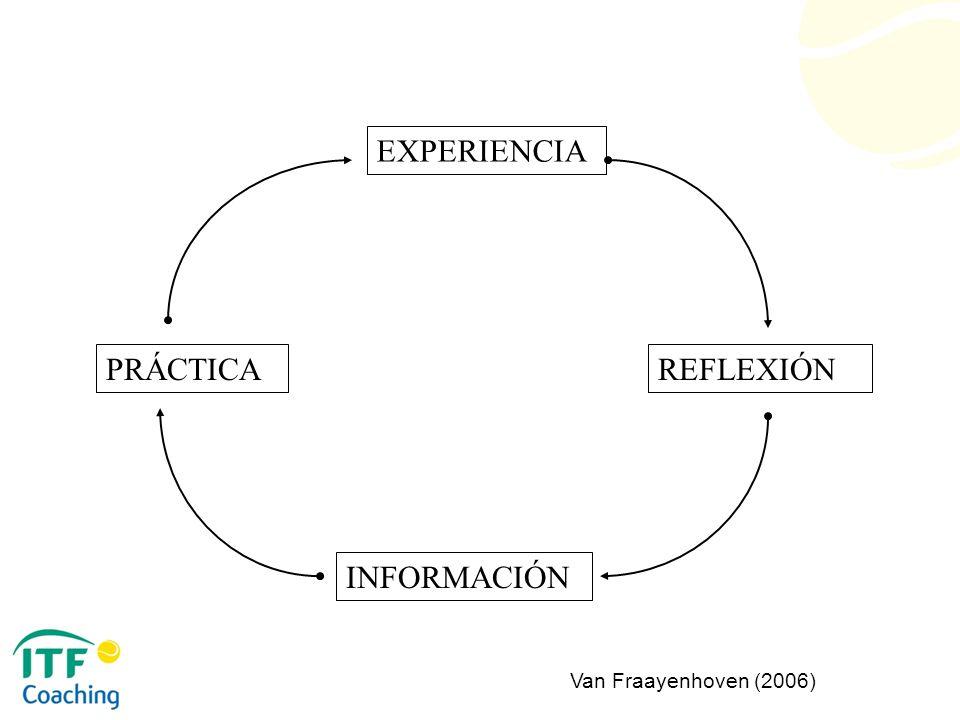 EXPERIENCIA PRÁCTICA REFLEXIÓN INFORMACIÓN Van Fraayenhoven (2006)